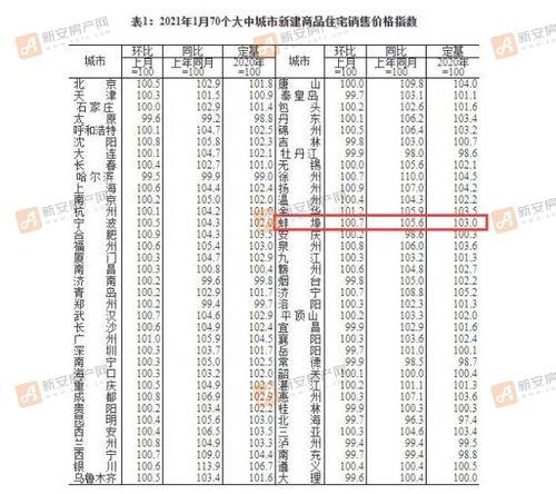 国家统计局网公布2021年1月70城房价指数蚌埠继续上涨