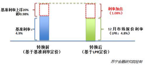 央行房贷基准利率(中国人民银行为什么有)