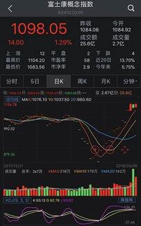 富士康概念股票是哪个