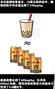 早在2017年,上海市消保委就对当地51家主流奶茶店的奶茶进行抽检,结果显示含糖量如下↓↓↓图片来源:上海市消保委注明:主要包括的奶茶品种有鸳鸯奶茶、原味奶茶、珍珠奶茶,其中包括21款无糖奶茶.