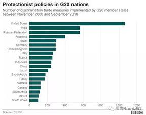 中国方面呼吁,g20成员国应促进全球2、中德呼吁反对保护主义媒体称,本次g20财长会议期间自由贸易成为争论焦点,中德官员均警告美国不要助长贸易保护主义.