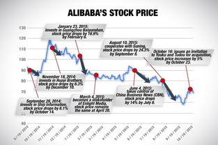 阿里巴巴投资苏宁股价连创新低,如何评价马云的投资水平?
