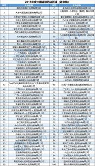 中国医药工业百强榜单发布,中药百强和西药百强谁更强?  中国医药百强企业排名