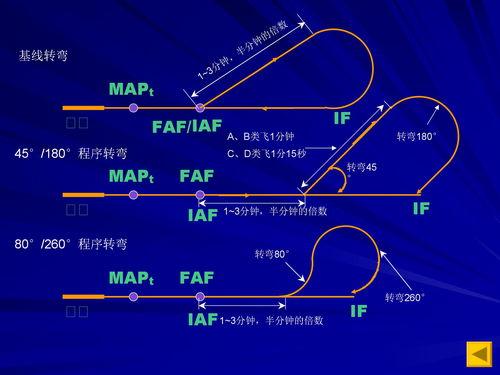 从飞行程序设计者角度谈复飞运行  空军飞行员停飞很惨吗
