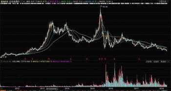 富瑞特装股票显示有i符号什么意思?
