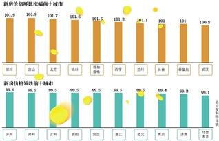 其中,11月70个大中城市新建商品住宅价格指数环比、同比增速分别为0.3%和7.3%,11月二手住宅价格指数环比、同比分别为0.1%和3.8%.