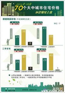"""据新华社电昨日,国家统计局公布的""""2016年1月份70个大中城市住宅销售价格变动情况""""显示,2016年首月房价同比上涨的城市数量增至25个,占比超过30%。"""