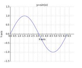 python画函数图