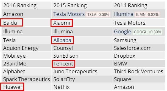世界最聪明公司排行榜公布 中国哪些企业上榜
