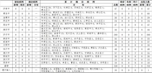 4月1日024时,山东省新增1例境外输入确诊病例