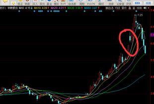 股市断板什么意思?