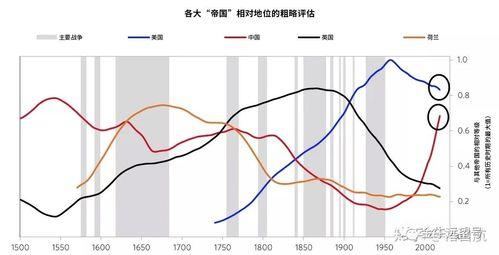 回望500年大周期达里奥描绘美国衰落中国崛起图景