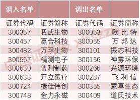 沪深300上市公司名单(怎样从沪深300中找市值排名前100 的公司)