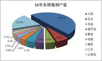 减少对美的贸易顺差,意味着中国必须相应减少对东亚国家的贸易逆差.