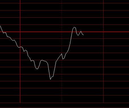 股票分析图怎样显示个股属性