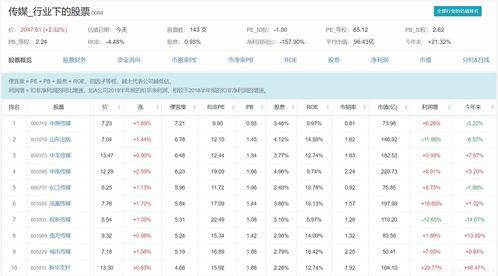 股票行业排名怎么看?