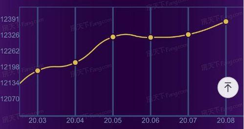 高新区8月二手房均价11871元/㎡,环比上月上升2.2%,同比下跌2.59%,福山二手房均价8732元/㎡,环比上月上升0.26%,同比上升2.04%.