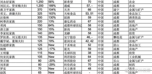 2021胡润全球富豪榜发布四川19位企业家上榜,首富仍为刘永好家族