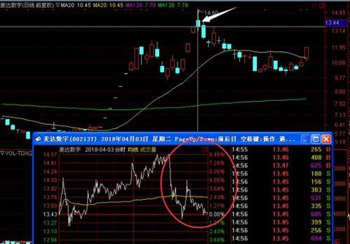 股票一字板走势分析