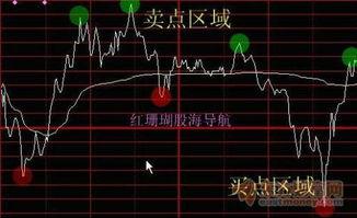 如何买股票不会亏钱,还能百分百赚钱?