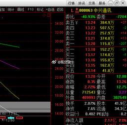 中兴通讯000063这只股票怎么样?