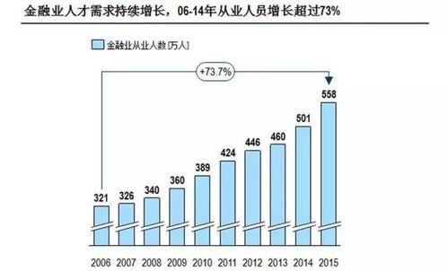 金融发展与经济增长来自中国的经验分析