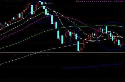 股票上影线代表什么意思?