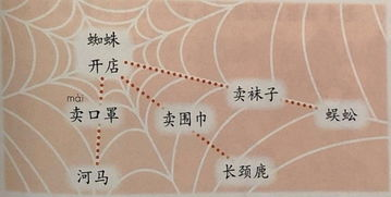 蜘蛛开店是一篇有趣的什么故事