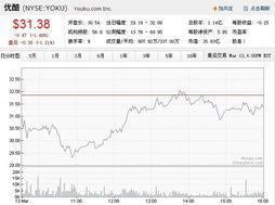 土豆与优酷合并股票上涨后为什么又下跌了