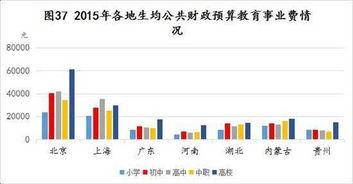 表格选自中国教育在线《2016年基础教育发展调查报告》教育部不久前公布了普及高中教育的决定.