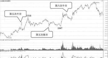 请教前辈中国股市牛市是怎么形成的牛市什么时候到来