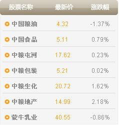 中粮集团旗下股票名单?