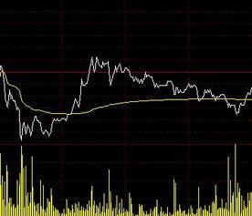 怎么把不同的股票放在同一分时走势图里??