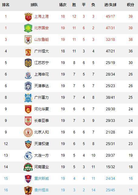 中超最新积分榜谢鹏飞第3球苏宁胜深圳进前5,天海逼平泰达