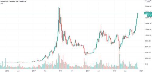 比特币连涨两日突破17000美元区块链概念股集体上涨