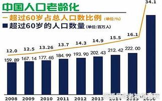中国人口老龄化变化之前,以独生子女政策为核心内容的我国计划生育政策,自20世纪80年代开始严格推行.