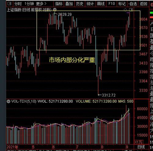 股票大盘分析图怎样设置