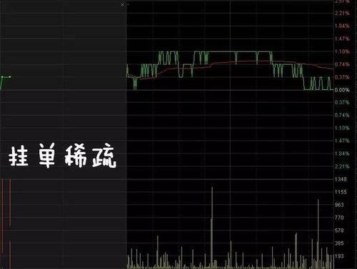 股票以涨停价挂单是怎样排先后顺序的