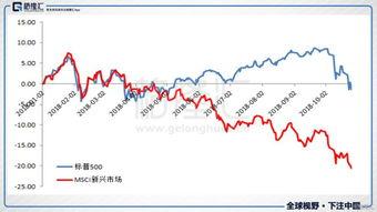 高位震荡、大幅回调,美国股市10年牛市是否已见顶?
