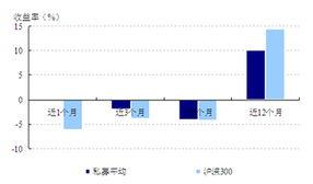 为什么一定要跑赢沪深300(沪深300的市盈率是多少)  股票配资平台  第1张