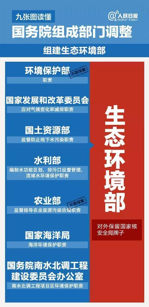 九张图读懂国务院组成部门调整2