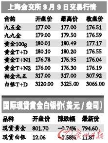 黄金现货跟期货价差