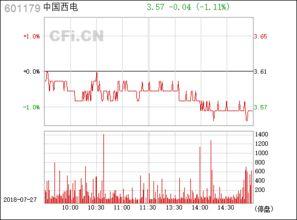 601179 中国西电这股票如何