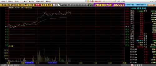 今天股市怎么了? 看看这个K线 我用的是金汇通股票行情软件 好不好a ?
