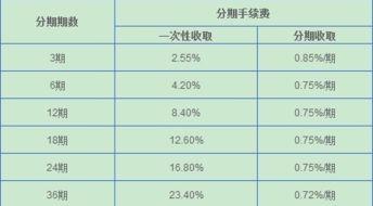 信用卡利率(信用卡利息怎么计算)