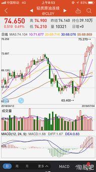 原油上涨利好哪些股票