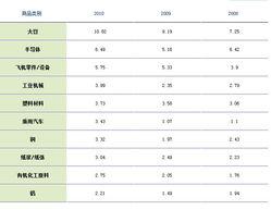 美国主要进口中国哪些商品
