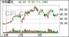 中科曙光股票是什么?